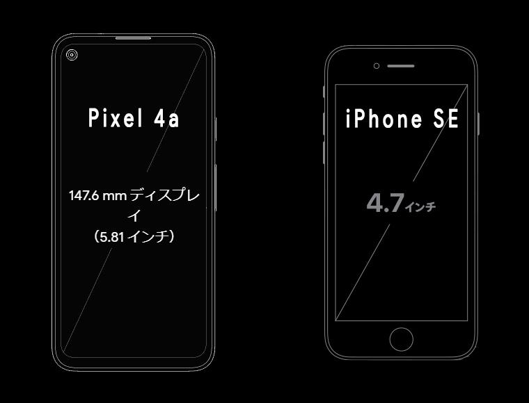 Pixel 4aとiPhone SEのサイズ