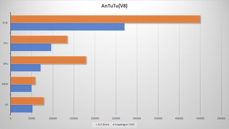 a13BionicとSnapdragon730Gの比較